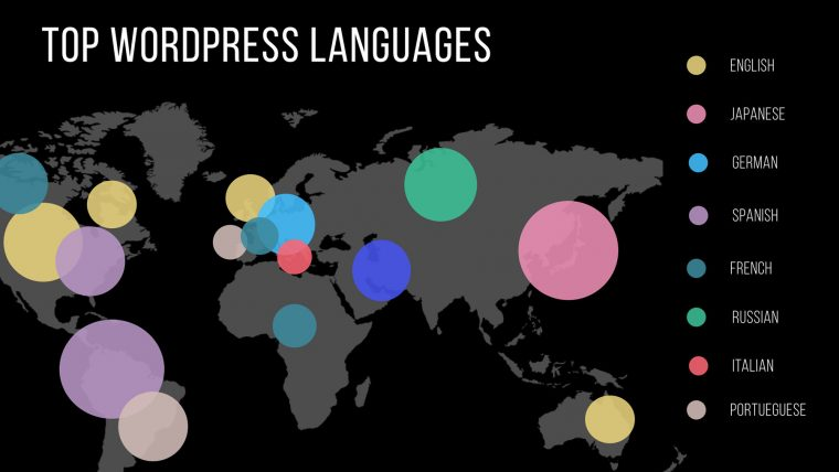 WordPress top languages